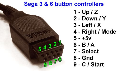 SegaJoypadPinout reading the sega mega drive genesis control pads sega genesis controller wire diagram at gsmportal.co
